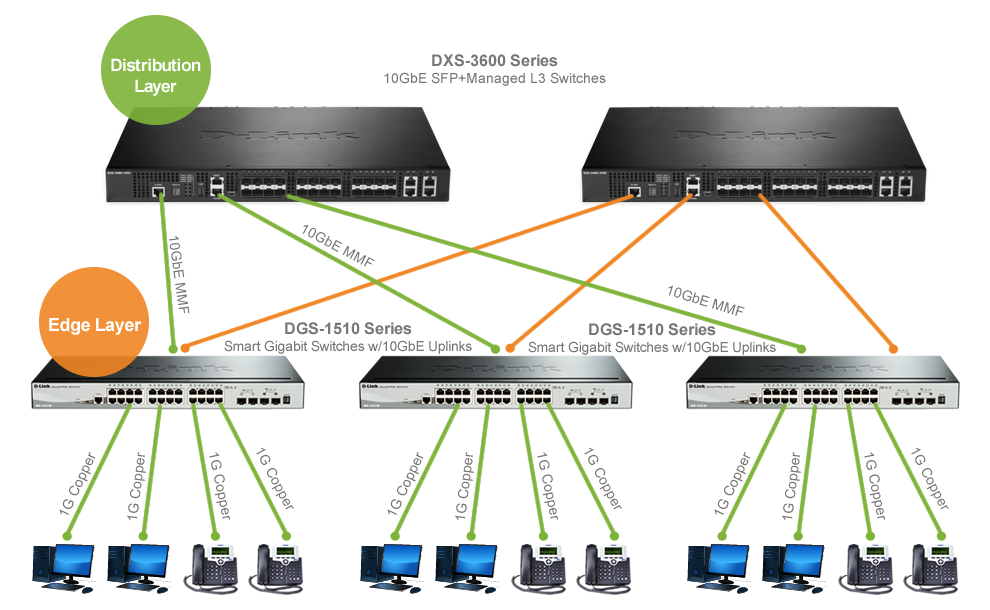 10GbE Aggregation