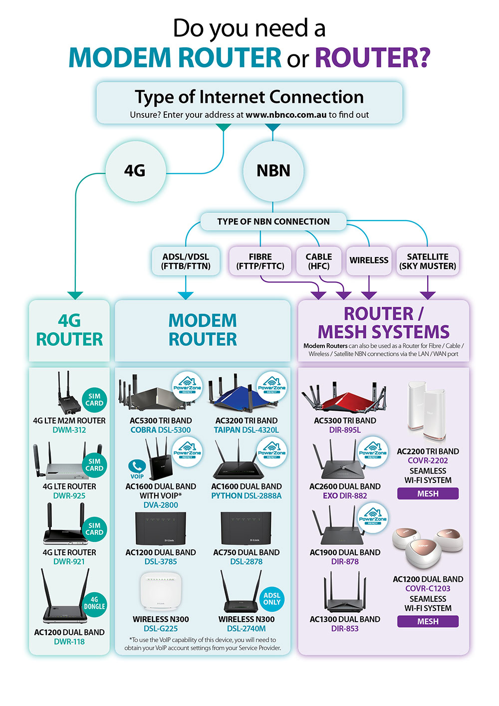 Do You Need A Modem Router Or Nbn Dsl Wiring Diagram Alarm System Security
