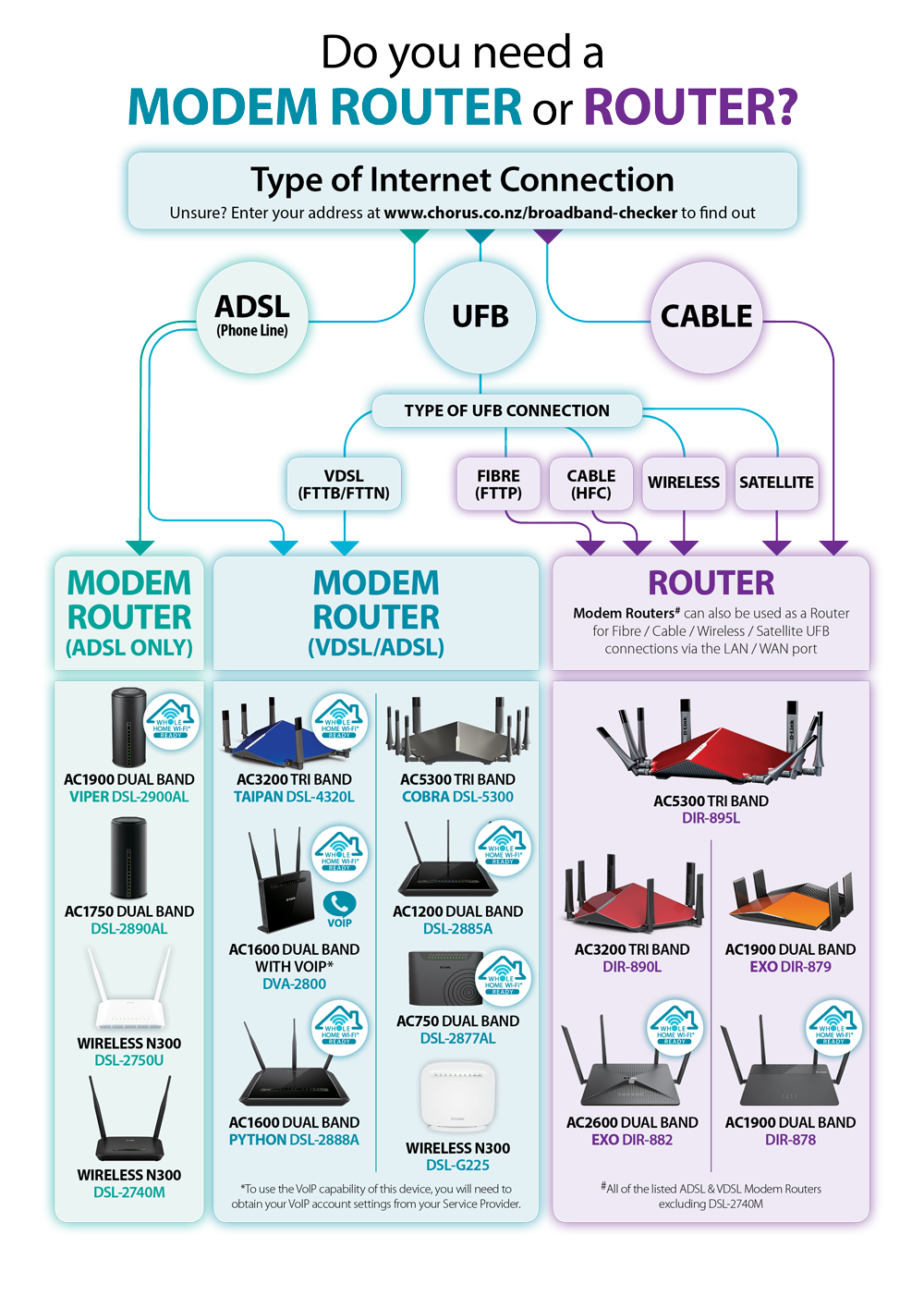 how to connect your modem to your router