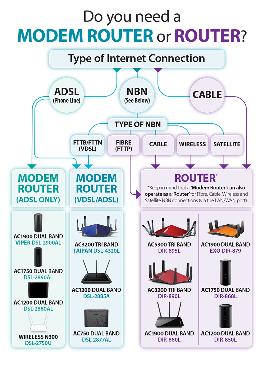 Do You Need A Modem Router Or Router