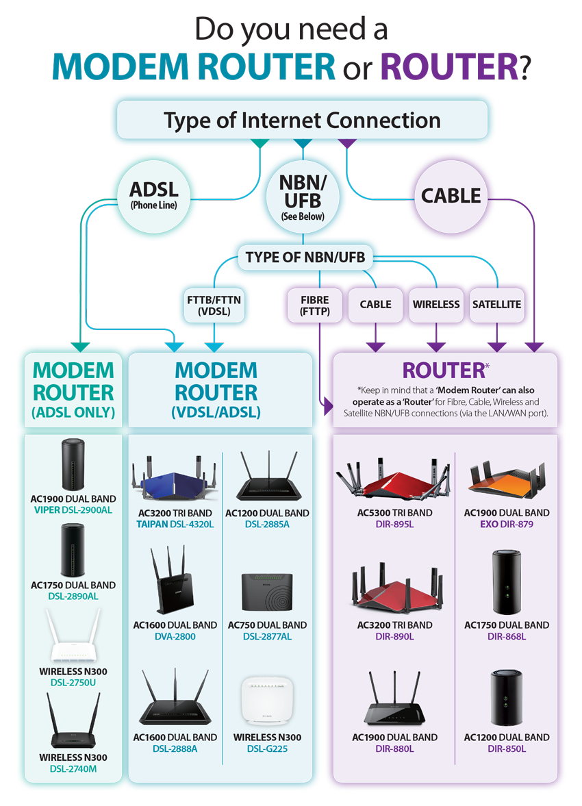 how to connect dlink ac3200 router to rogers modem