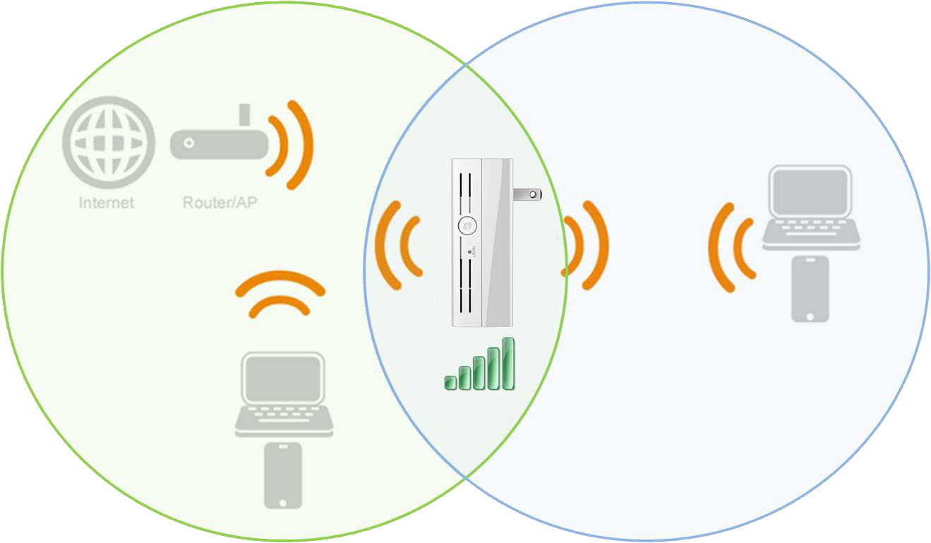 Wireless Ac750 Dual Band Range Extender Router Network Diagram Extend Your