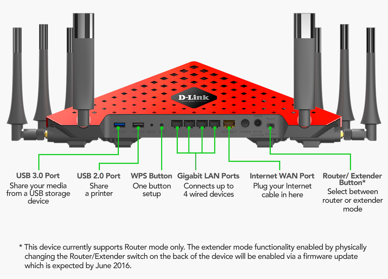895L_image ac5300 mu mimo ultra wi fi router d'link router wiring diagram at creativeand.co