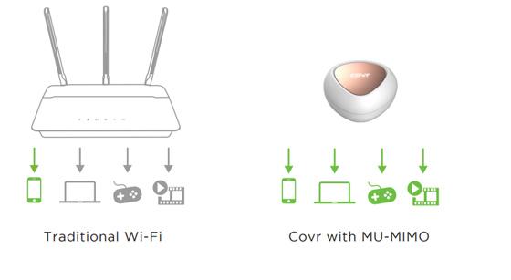 MU MIMO WiFi