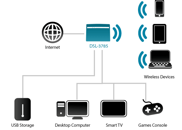 in addition, it includes four gigabit ethernet ports for connecting  ethernet-enabled pcs, print servers, and other devices, making the dsl-3785  the logical
